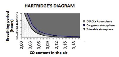 carbonio incontri domande a scelta multipla